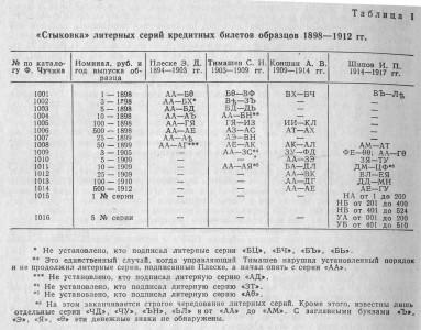 """""""Стыковка"""" литерных серий кредитных билетов образцов 1898 - 1912 гг."""