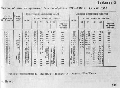 Данные об эмиссии кредитных билетов образцов 1898-1912гг.