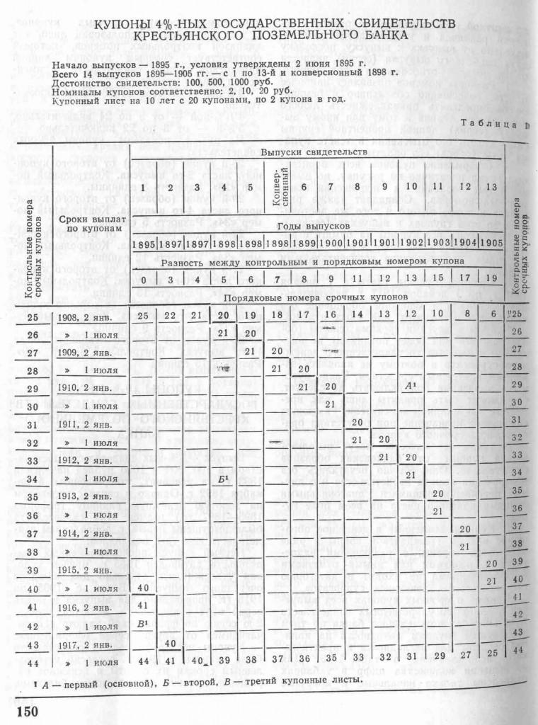 Купоны 4%-ных Гос. Свидетельств Крестьянского Поземельного Банка